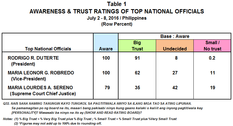 July 2016 Nationwide Survey on the Trust Ratings of the Top