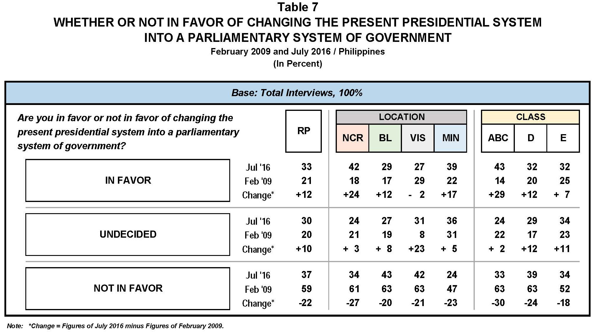 597e2709bdb4c Virtually the same percentages of Filipinos either favor or do not favor a  shift to a federal system of government (39% versus 33%)