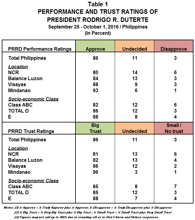 December 2016 Nationwide Survey on Presidential Performance and