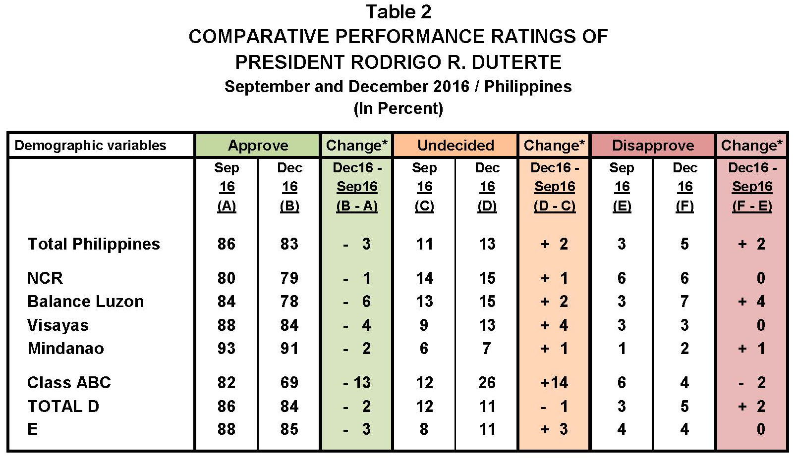 September 2016 Nationwide Survey on Presidential Performance