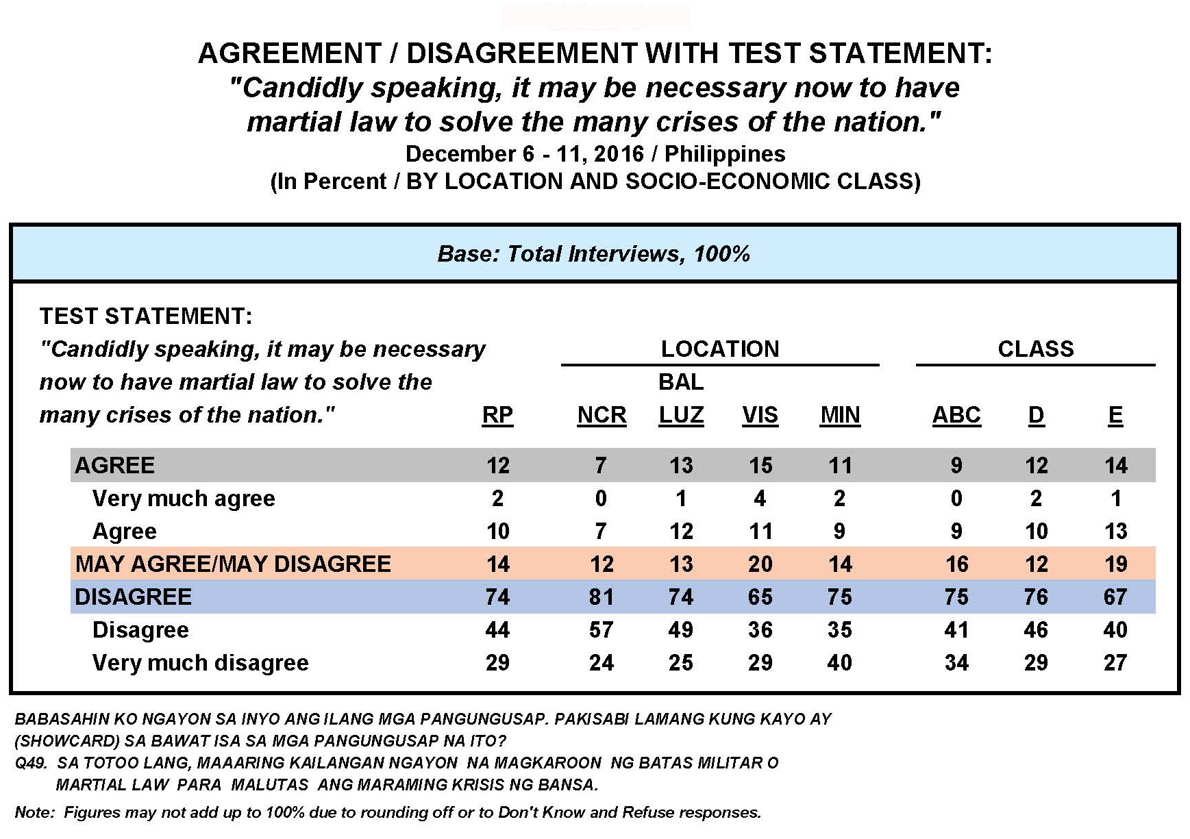 December 2016 Nationwide Survey on Martial Law