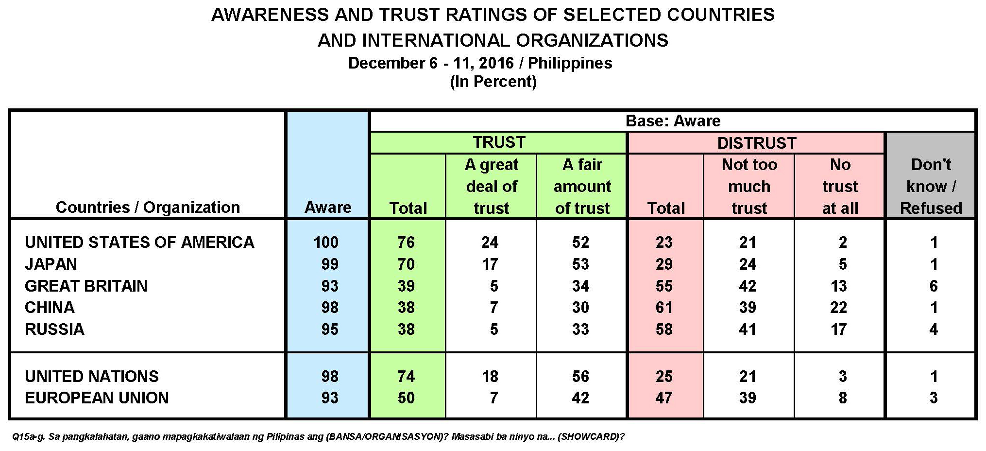 December 2016 Nationwide Survey on Public Trust in Selected Countries and International Organizations