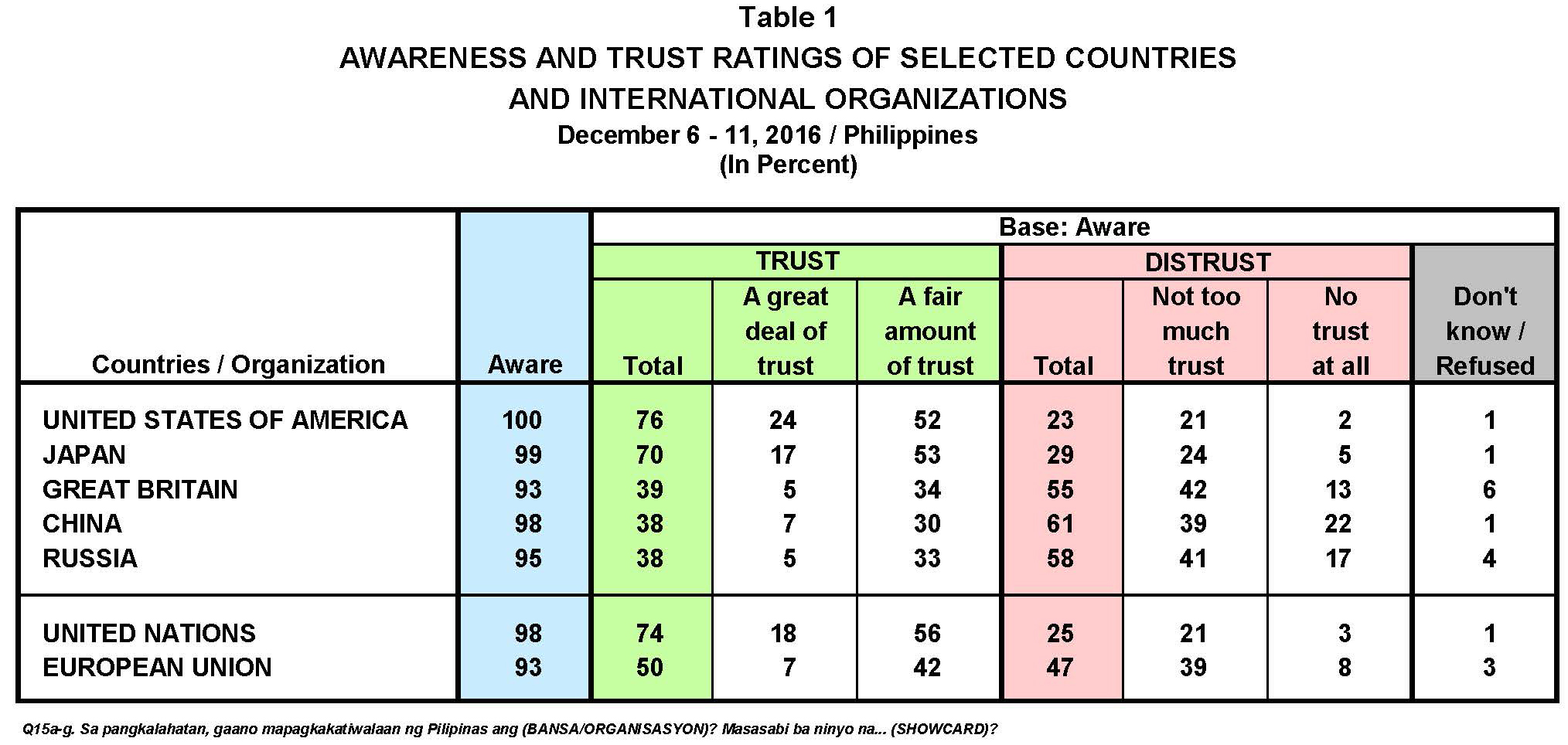 UB1612-MR4-Trust Countries-Org.-Table-1