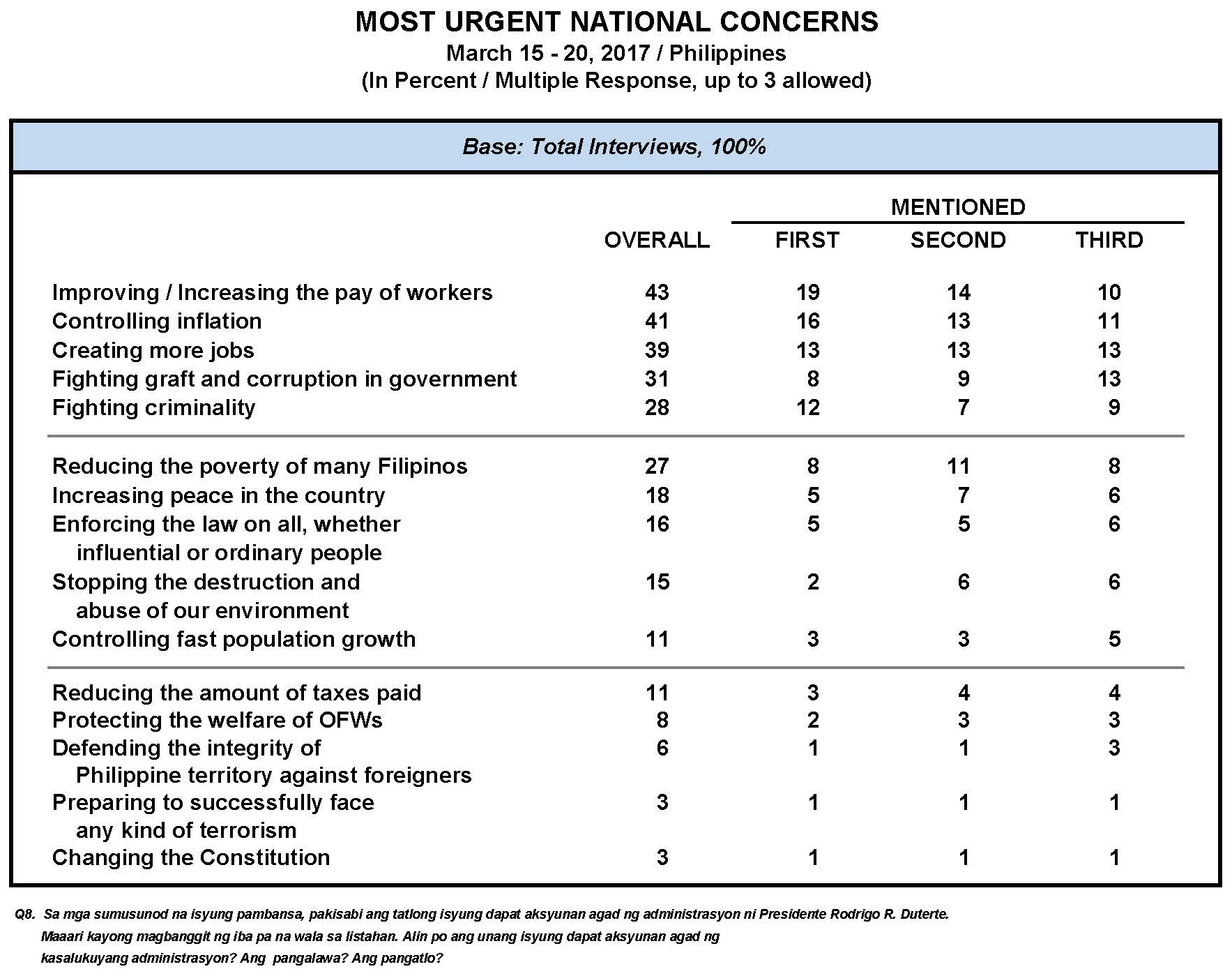 March 2017 Nationwide Survey on National Urgent Concerns and the Performance Ratings of the  Duterte Administration