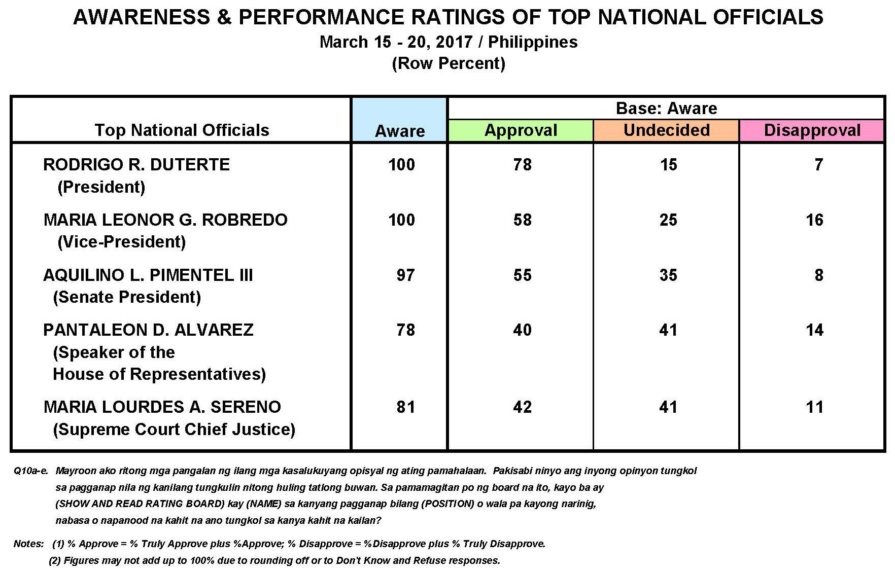 March 2017 Nationwide Survey on the Performance and Trust Ratings of the Top Five Philippine Government Officials