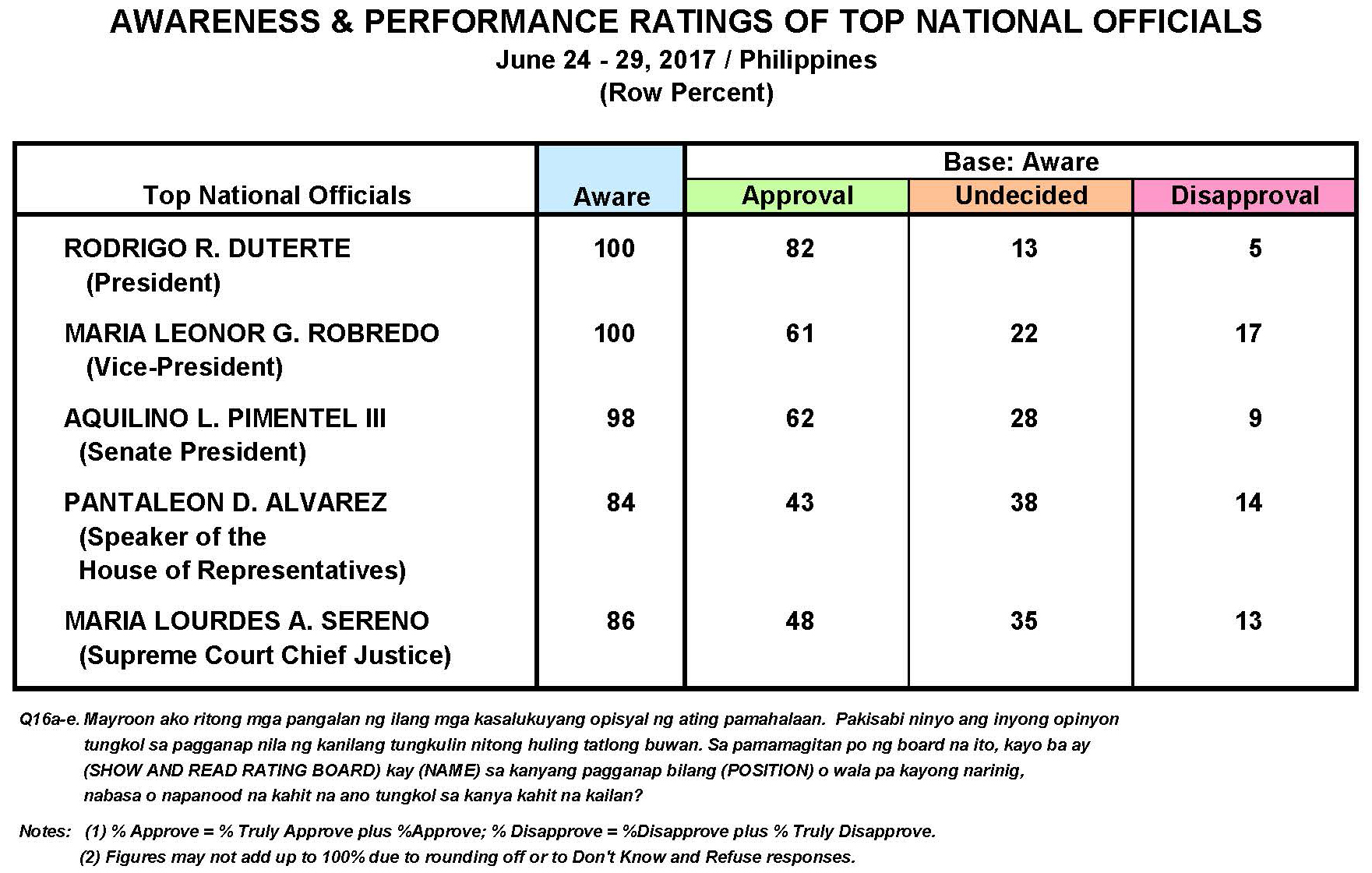 June 2017 Nationwide Survey on The Performance and Trust Ratings of the Top Philippine Government Officials and Key Government Institutions