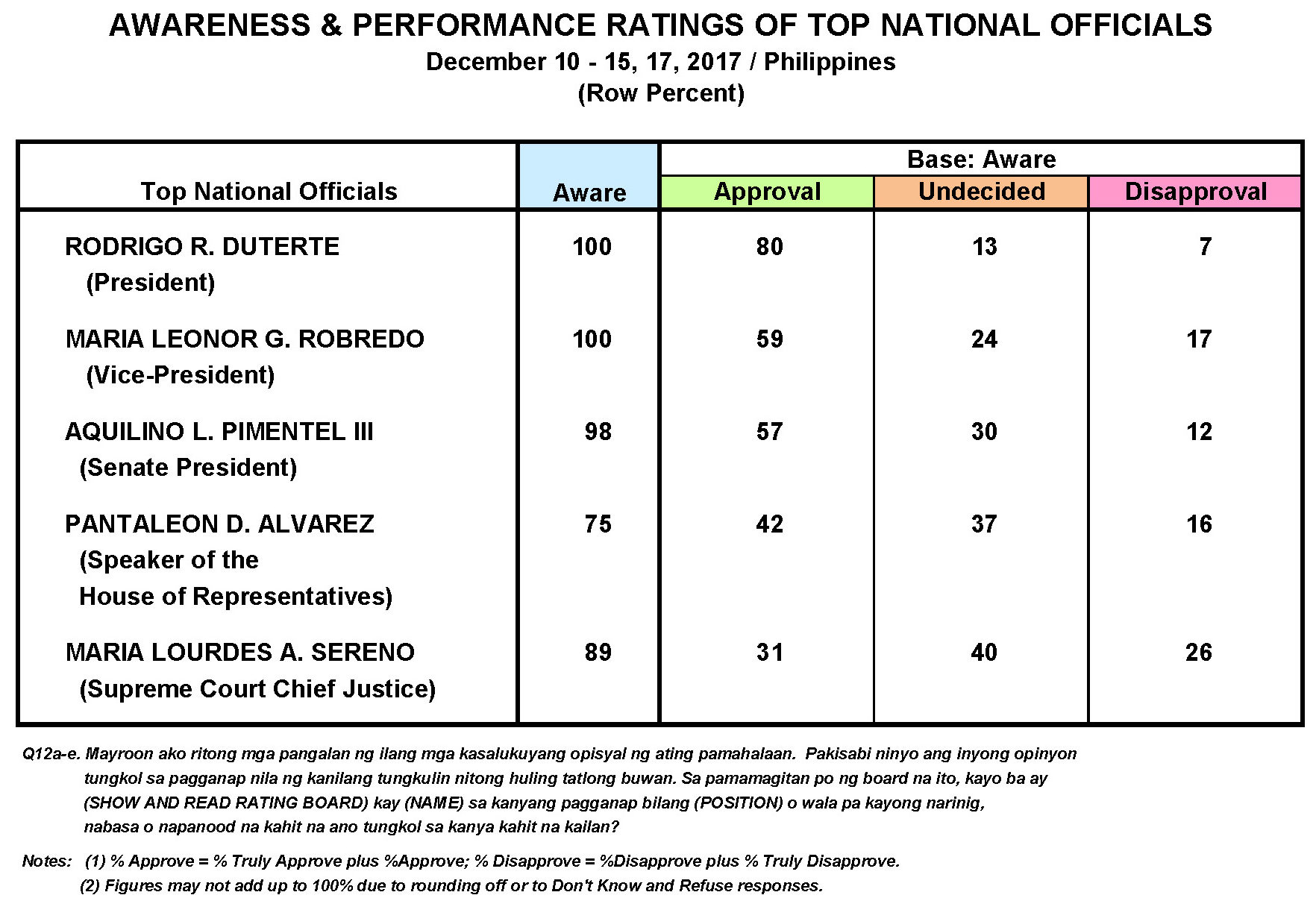 December 2017 Nationwide Survey on the Performance and Trust Ratings of the Top Philippine Government Officials and Key Government Institutions