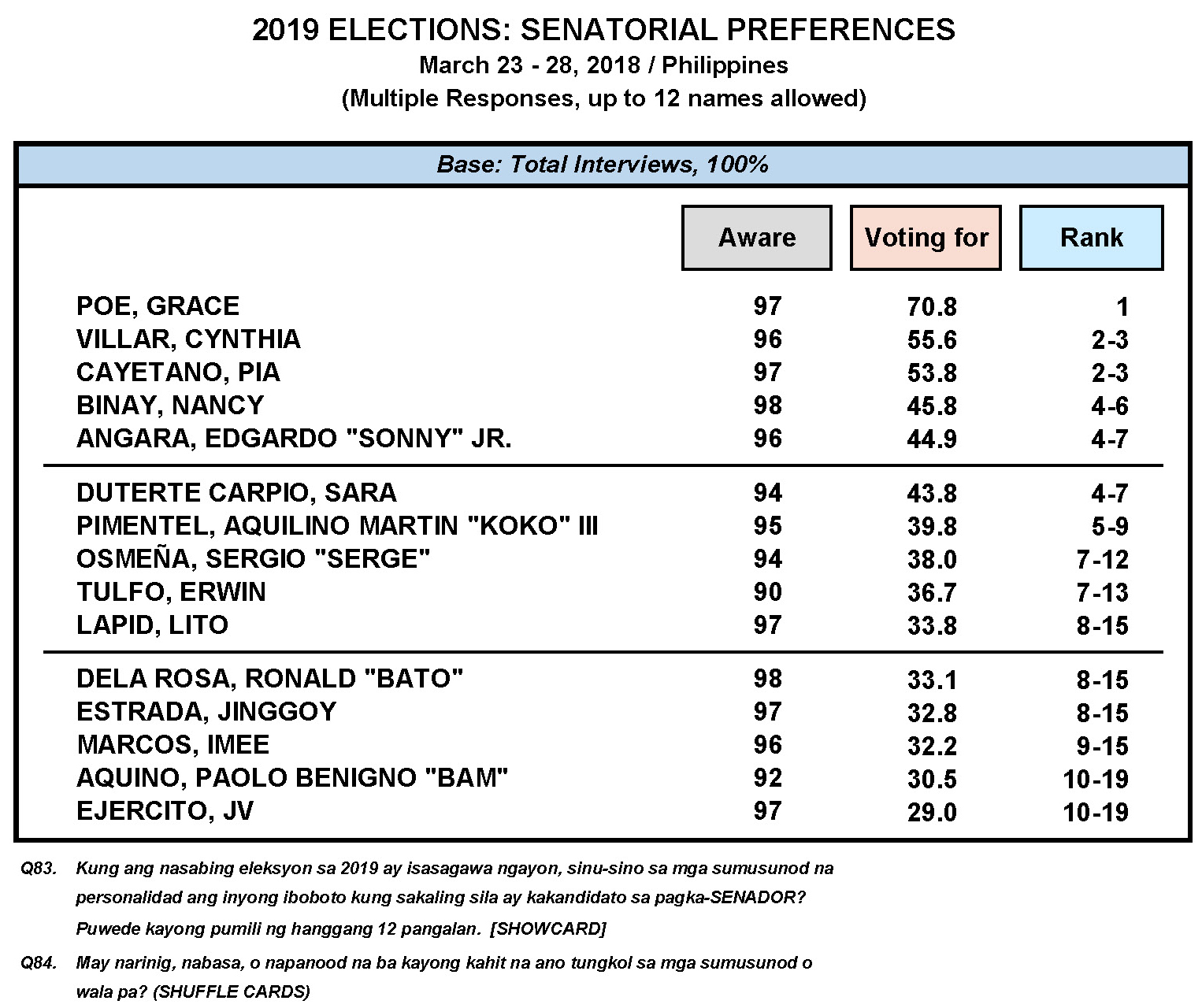 March 2018 Nationwide Survey on the May 2019 Senatorial Elections