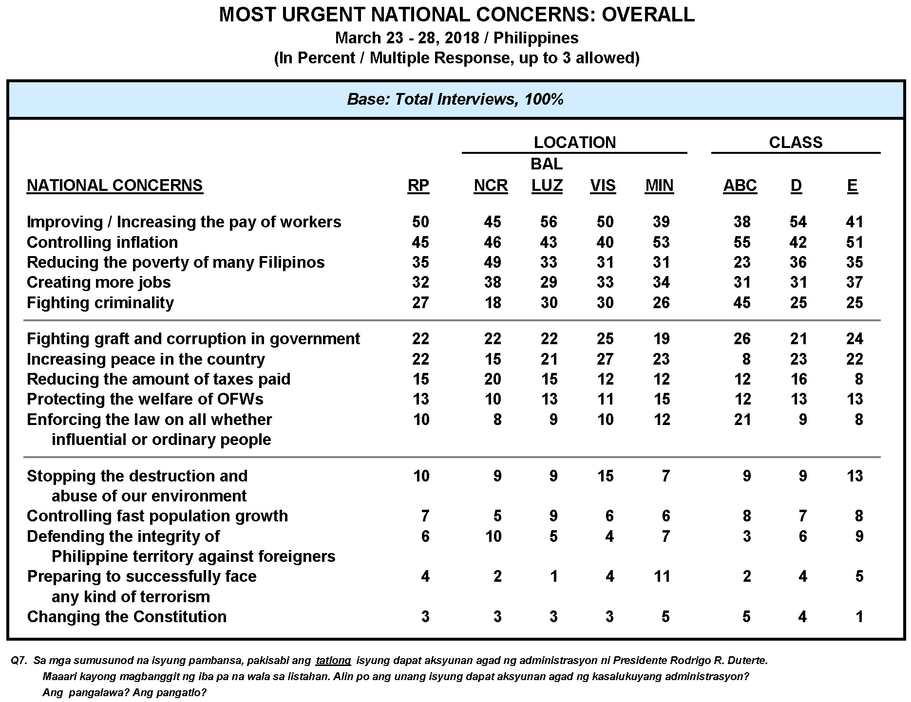 March 2018 Nationwide Survey on Urgent National Concerns and National Administration Performance Ratings on Selected Issues