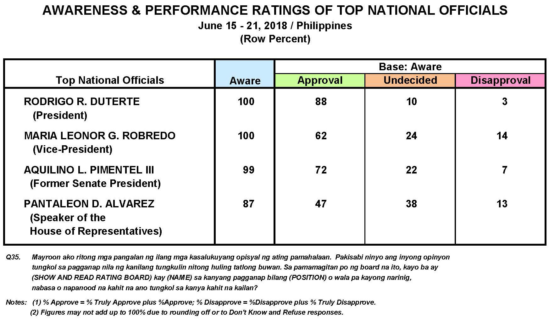 June 2018 Nationwide Survey on the Performance and Trust Ratings of the Top National Government Officials and the Performance and Trust Ratings of Key Government Institutions