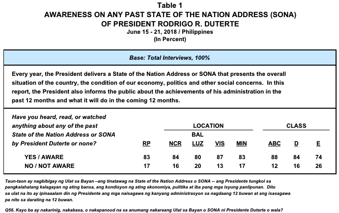 June 2018 Nationwide Survey on the State of the Nation Address (SONA