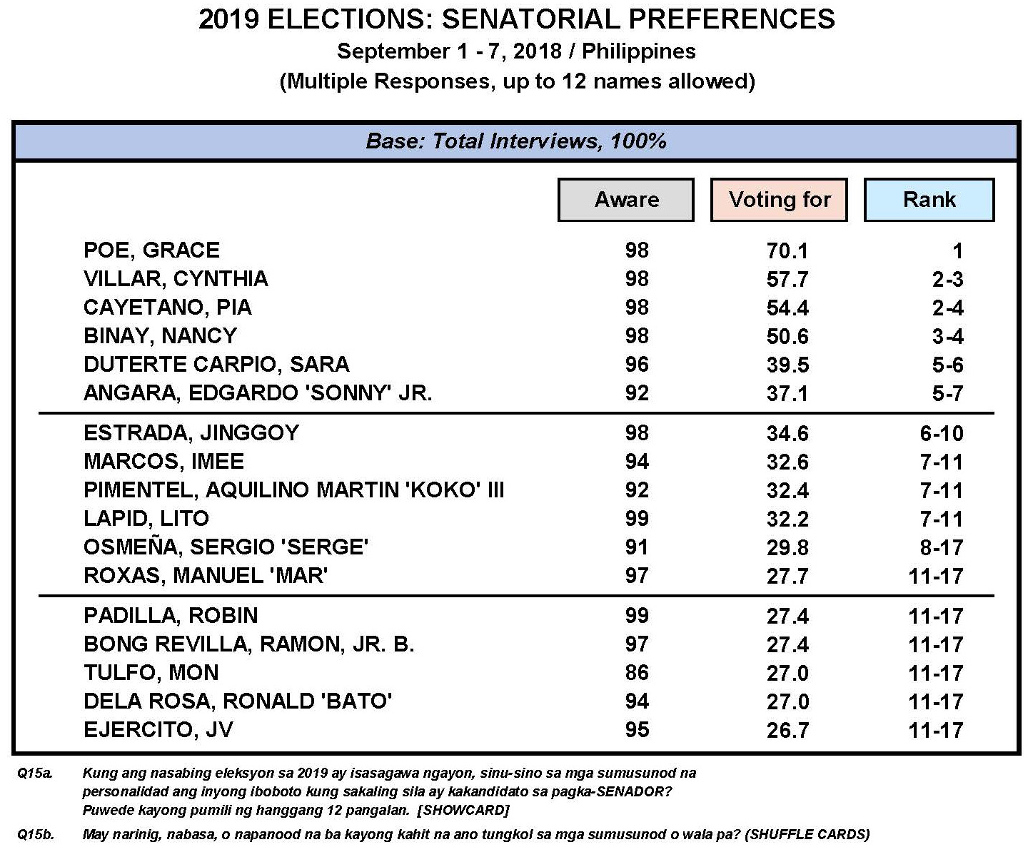 September 2018 Nationwide Survey on the May 2019 Senatorial Elections