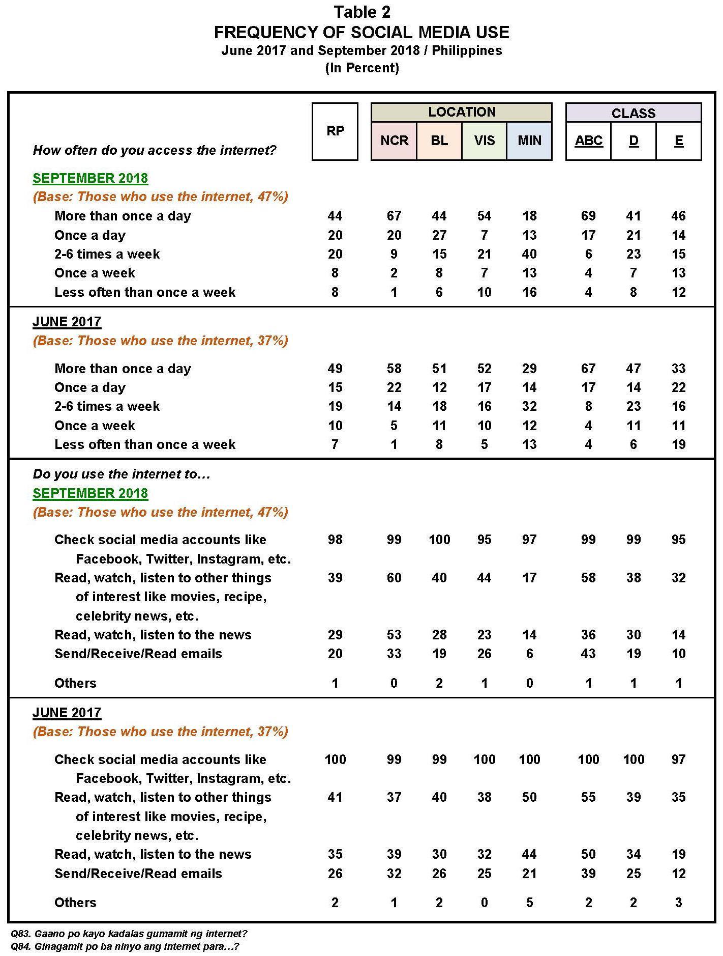September 2018 Nationwide Survey on Social Media Use – Pulse