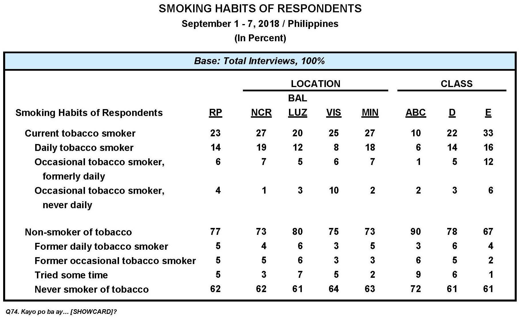 Smoking Habits and Cigarette Taxes