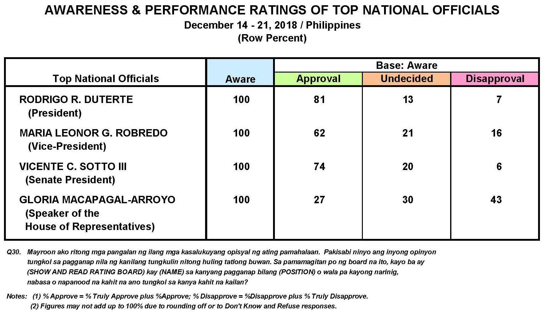 December 2018 Nationwide Survey on the Performance and Trust Ratings of Key Government Officials and Institutions