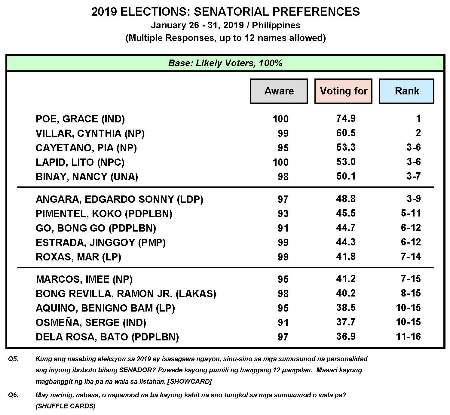 January 2019 Nationwide Survey on the May 2019 Senatorial Elections