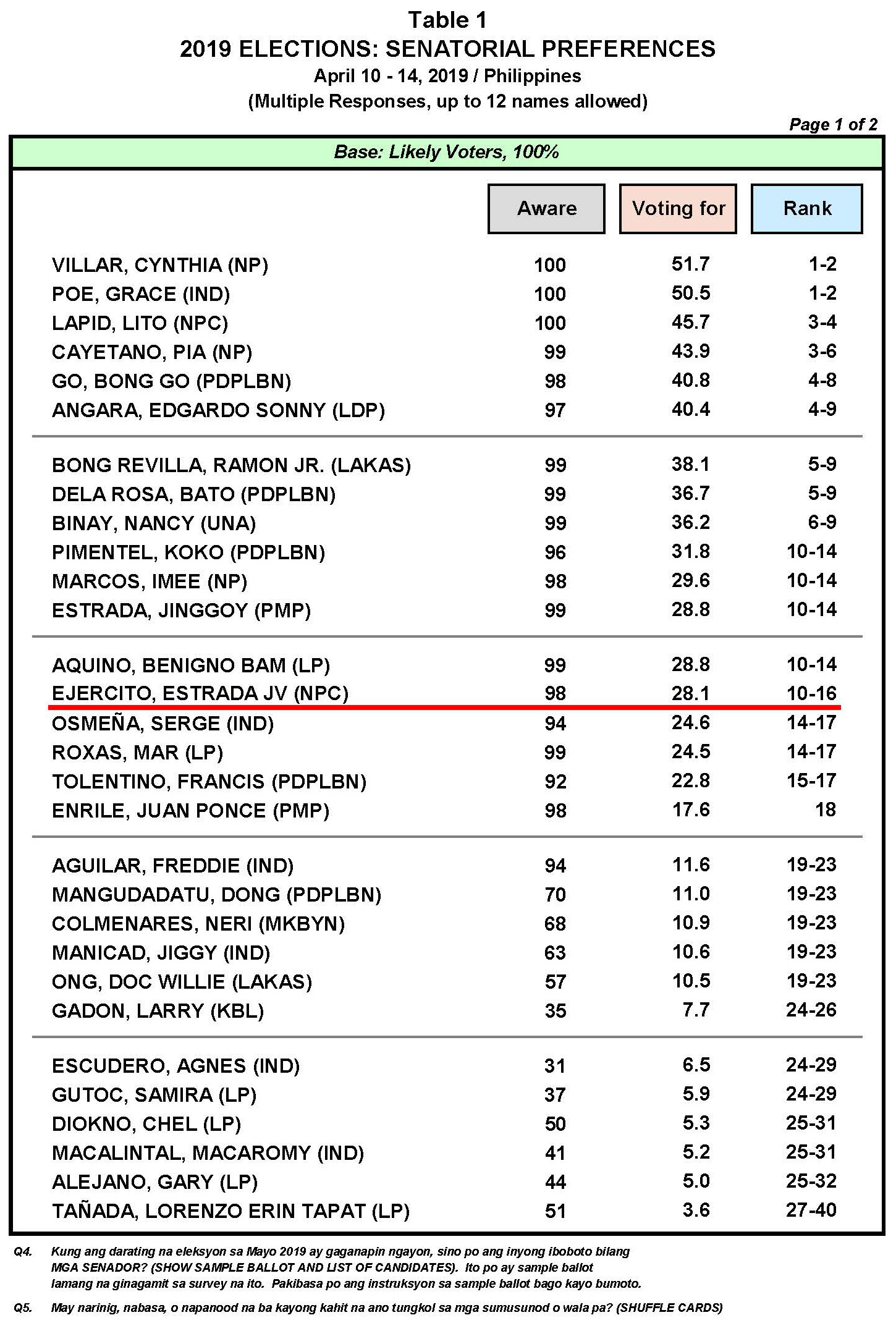 April 2019 Nationwide Survey on the May 2019 Senatorial Elections