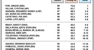 March 2019 Nationwide Survey on the May 2019 Senatorial