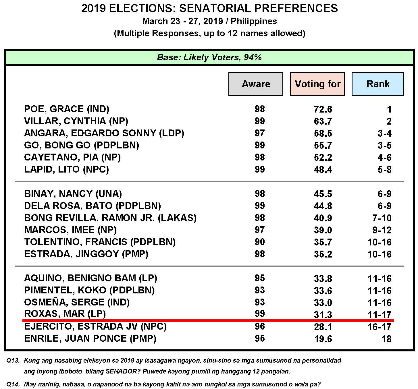 March 2019 Nationwide Survey on the May 2019 Senatorial Elections