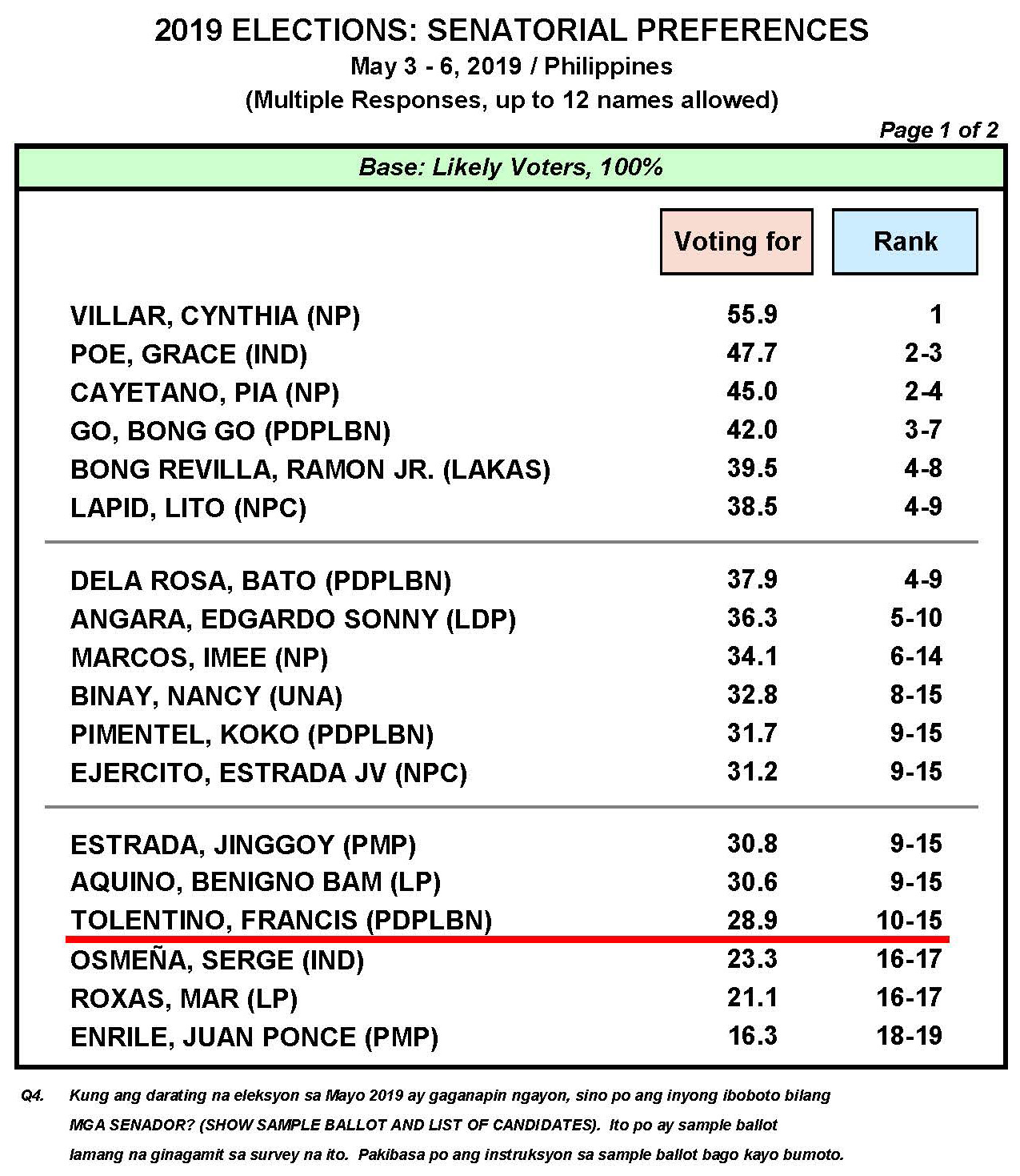 May 2019 Nationwide Survey on the May 2019 Senatorial Elections and Party-List Representatives