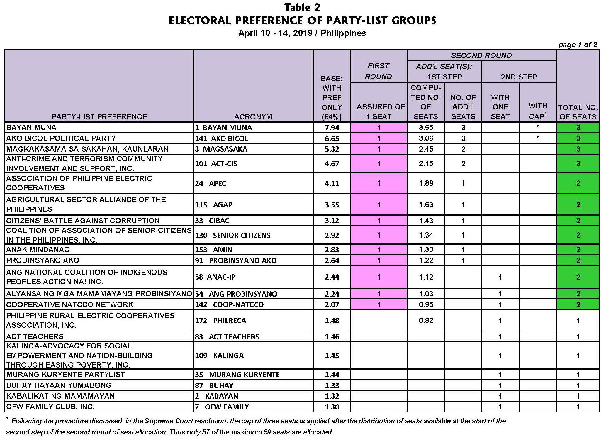 April 2019 Nationwide Survey on the May 2019 Elections for