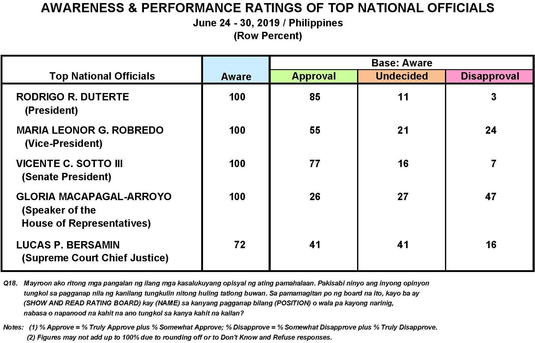 June 2019 Nationwide Survey on the Performance and Trust Ratings of the Top Philippine Government Officials