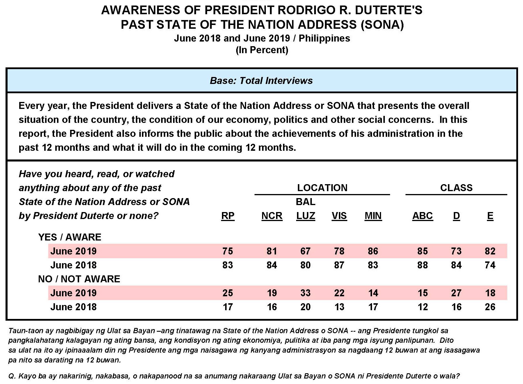 June 2019 Nationwide Survey on the State of the Nation Address (SONA) of President Rodrigo R. Duterte