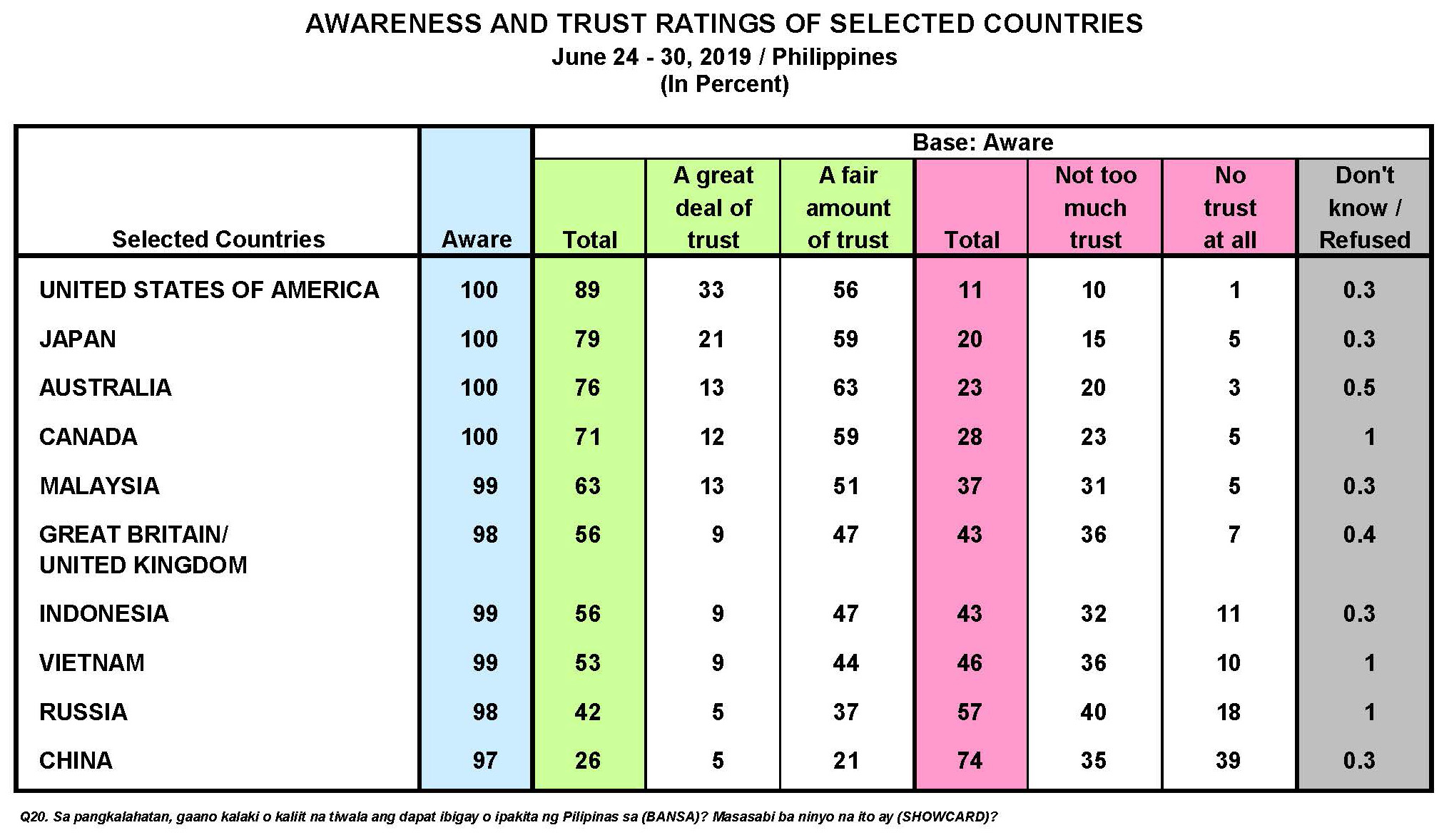 June 2019 Nationwide Survey on Public Trust in Selected Countries and Public Opinion on the Recto Bank Incident
