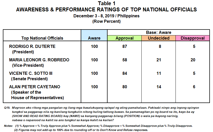 Performance and Trust Ratings of Top National officials