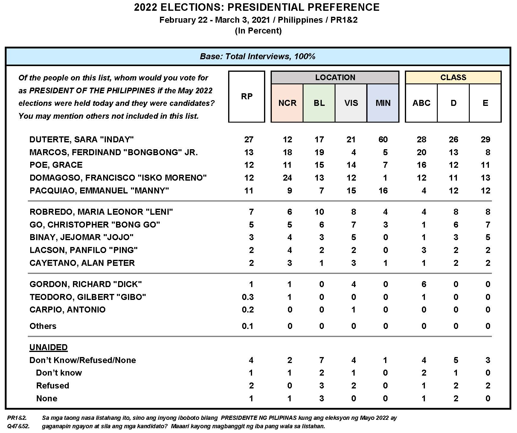 February 2021 Nationwide Survey on the May 2022 Elections