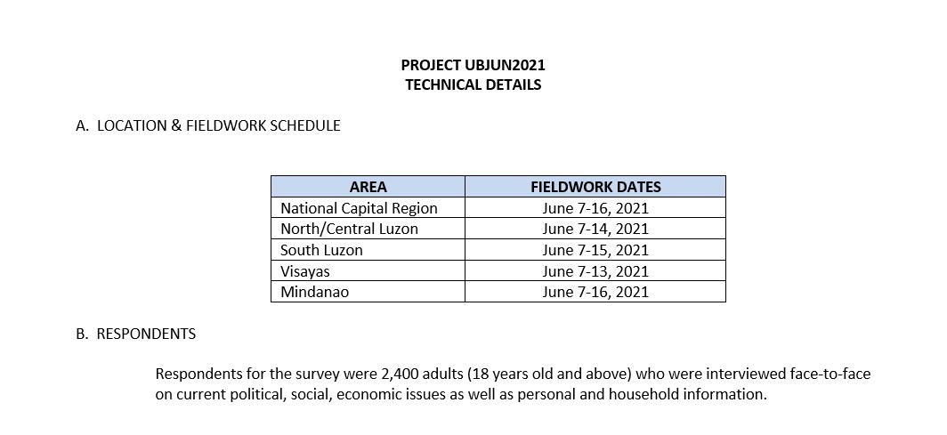 Ulat ng Bayan June 2021 Tech details